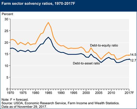 Farm sector solvency ratios