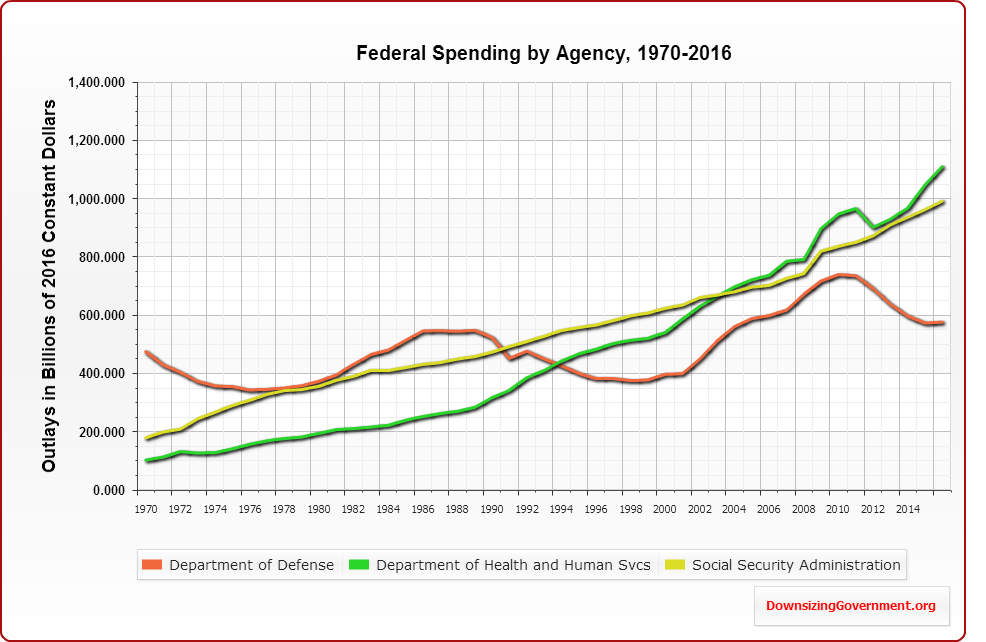 The Second Chart Shows That Veterans Affairs Agriculture And Irs Have Soared In Cost Over Past Decade Remember These Charts Are Constant