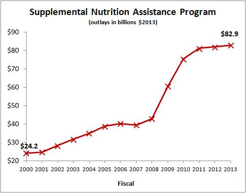 House Food Stamps Legislation Downsizing The Federal Government