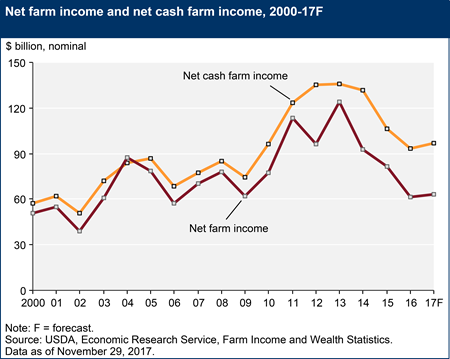 Net farm income and net cash farm income