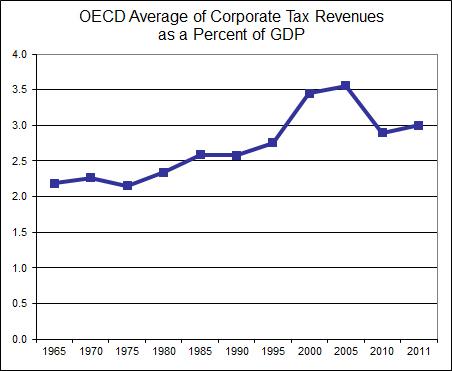 OECD Average