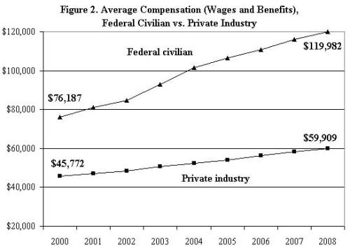 Edwards Bureaucrat Pay Comparison