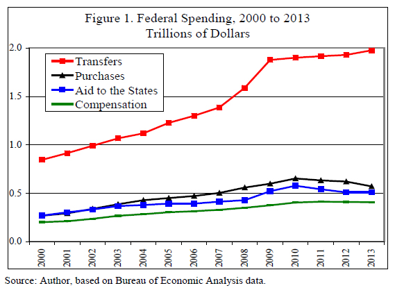 Federal Spending 2000-2013