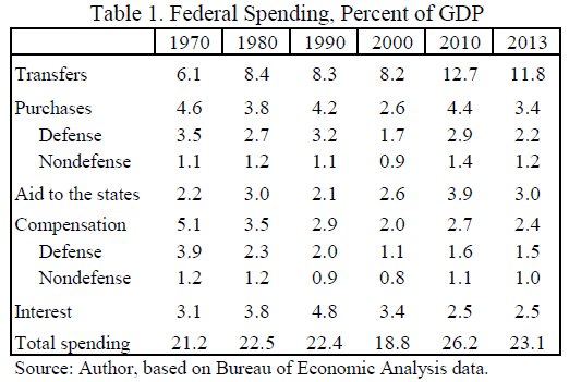 Federal Spending, Percent of GDP