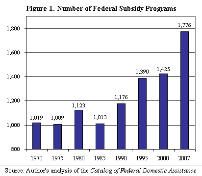 Number of Federal Subsidy Programs