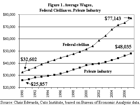 Average wages: Federal vs. Private