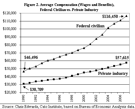 Average compensation: Federal vs. Private