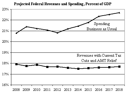 Projected Fed Revenues and Spending chart