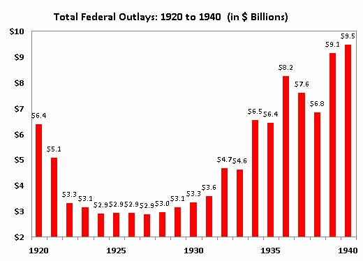 Cutting Spending in a Recession | Downsizing the Federal ...