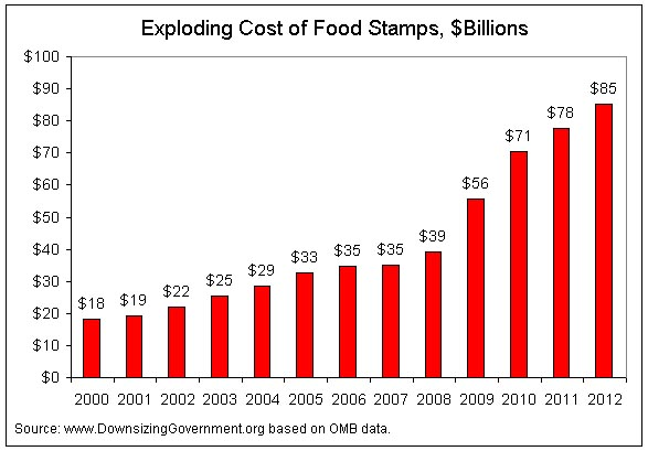 Despite The Quadrupling Of Food Stamp Spending 13 Republicans In Senate Yesterday Including Supposed Conservatives Bob Corker And Rob Portman Joined