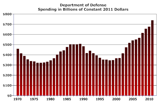 Chart: Department of Defense Spending