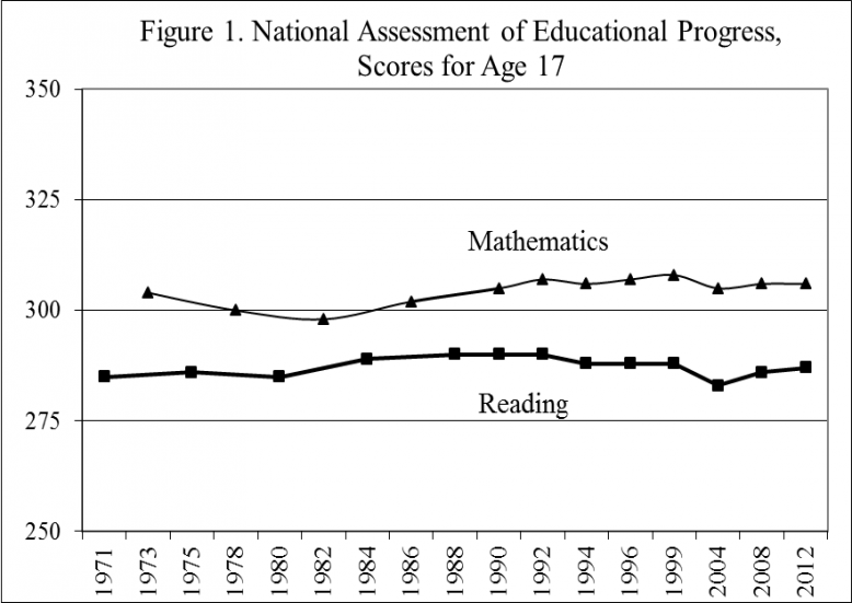 NAEP scores for 17-year-olds