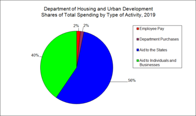 Department of Housing and Urban Development Spending by Type of Activity