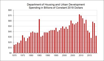 Department of Housing and Urban Development Spending in Billions of Constant Dollars