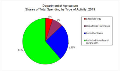 Department of Agriculture Shares of Total Spending by Type of Activity