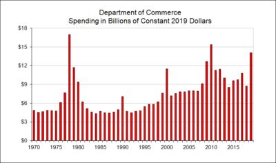 Department of Commerce Spending in Billions of Constant Dollars