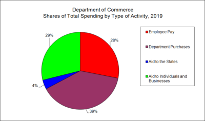 Department of Commerce Spending by Type of Activity