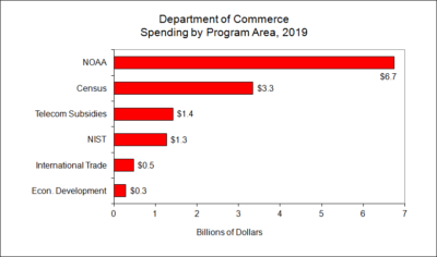 Department of Commerce Spending by Program Area