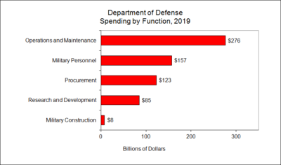 Department of Defense Spending by Function