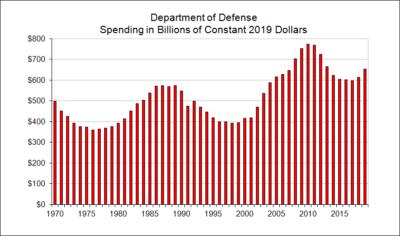 Department of Defense Spending in Billions of Constant Dollars