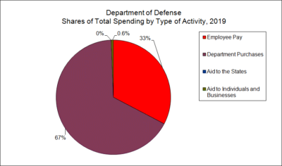 Department of Defense Spending by Type of Activity