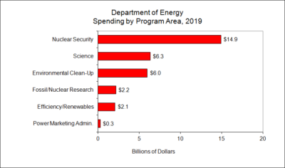 Department of Energy Spending by Program Area