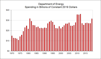 Department of Energy Spending in Billions of Constant Dollars