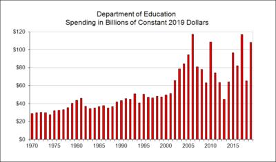 Department of Education Net Spending in Billions of Constant Dollars