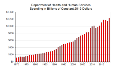 Department of Health and Human Services Spending in Billions of Constant Dollars