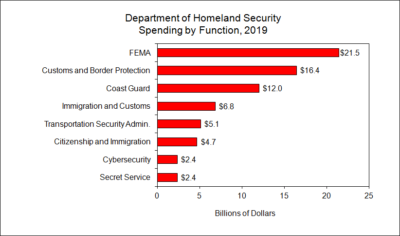 Department of Homeland Security Spending by Program Area