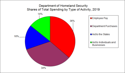Department of Homeland Security Shares of Total Spending by Type of Activity