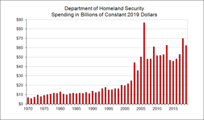 Department of Homeland Security Spending in Billions of Constant Dollars