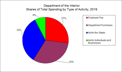 Department of the Interior Shares of Total Spending by Type of Activity