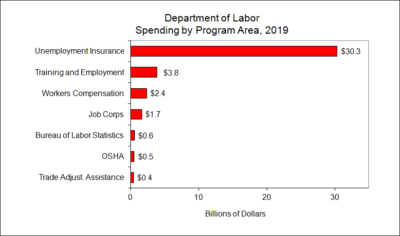 Department of Labor Spending by Program Area