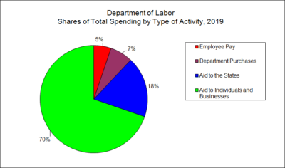 Department of Labor Spending by Type of Activity