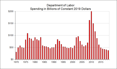Department of Labor Spending in Billions of Constant Dollars