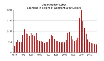 Department of Labor Spending in Billions of Constant Dollars