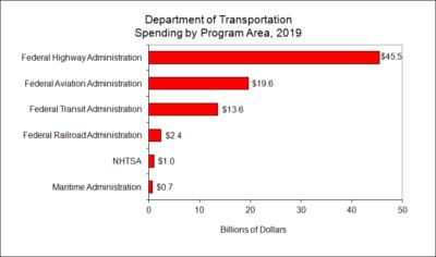 Department of Transportation Spending by Program Area