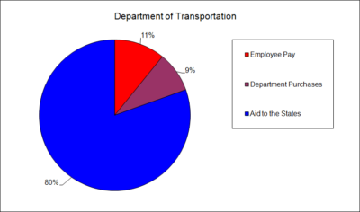 Department of Transportation Spending by Type