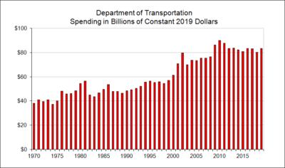 Department of Transportation Spending in Billions of Constant Dollars