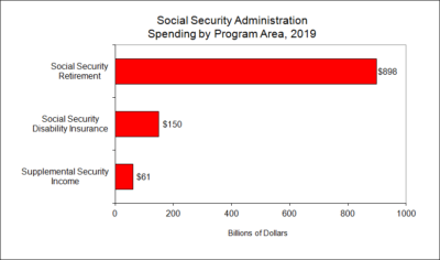 Social Security Administration Spending by Program Area