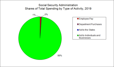 Social Security Administration Shares of Total Spending by Type of Activity