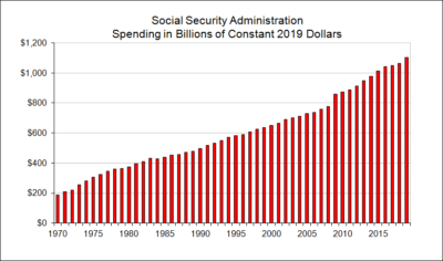 Social Security Administration Spending in Billions of Constant Dollars