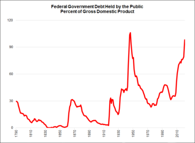 Federal Government Debt Held by the Public, Percent of Gross Domestic Product