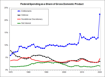 Federal Spending as a Share of Gross Domestic Product