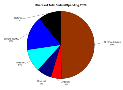 Shares of Total Federal Spending, 2020