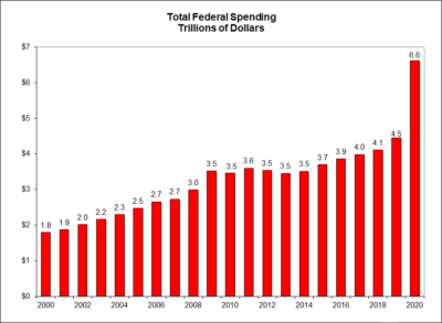 Total Federal Spending Trillions of Dollars